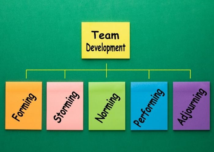 Image of the notes for the 5 stages of team development. Forming, Storming, Norming, Perofrming, and Adjourning.