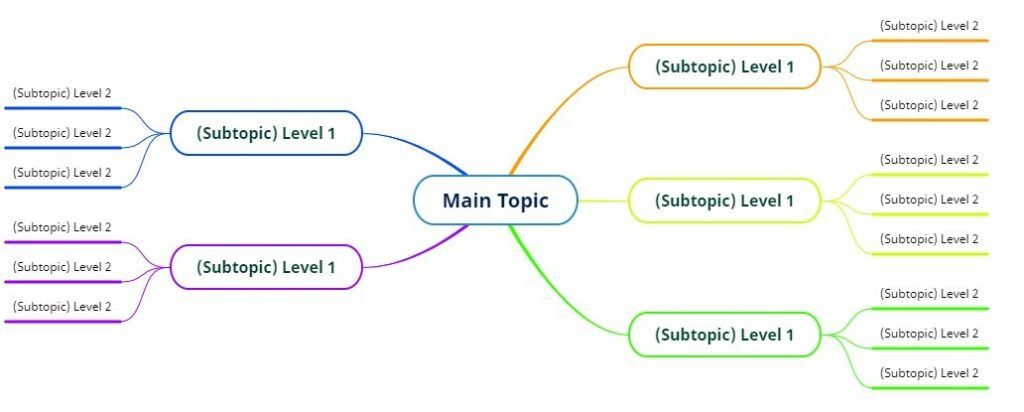 Image of a mind map example to show the power of mind mapping.