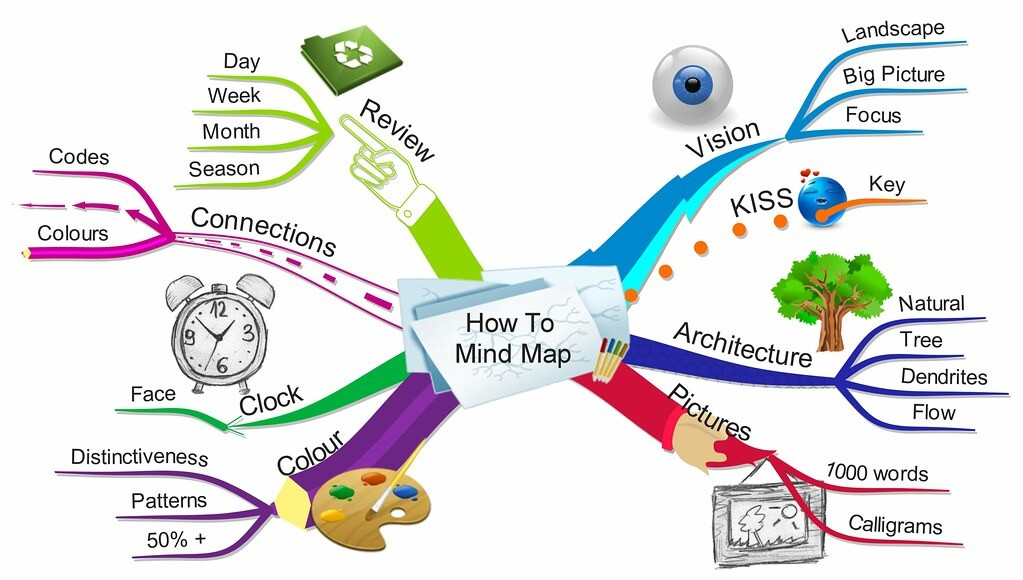 Image of an example mind map.