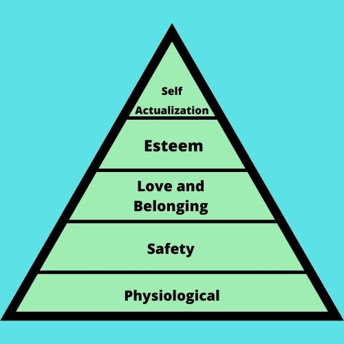 Image of Maslow's Hierarchy of Needs Explained triangle.