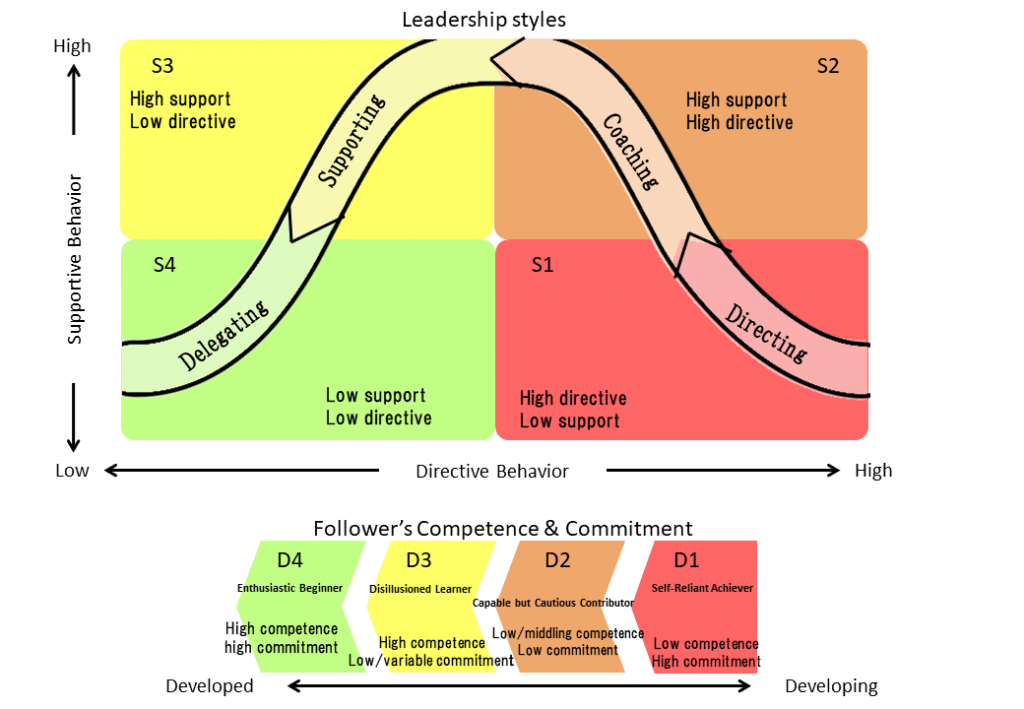 Situational leadership, management, supervision diagram, depicting directing, coaching, supporting, and delegating leadership styles.